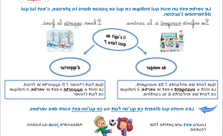 Lecon de grammaire primaire